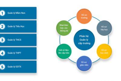 Bộ GD&ĐT triển khai hệ thống phần mềm trực tuyến CSDL về giáo dục mầm non và giáo dục phổ thông